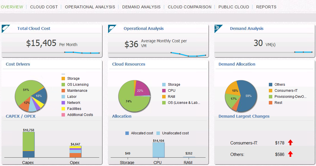Total-Cloud-Cost-Dashboard